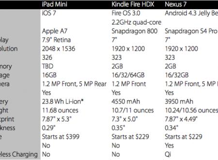 Apple presenta i nuovi iPad: sono davvero innovativi rispetto agli altri?