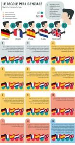articolo 18 - regole per licenziare in Europa