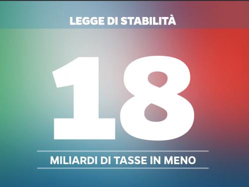 Tasse 2015: la nuova legge di stabilità del Governo Renzi