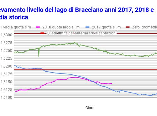 Lago di Bracciano e livello delle acque: mamma mia, che danni da ACEA!
